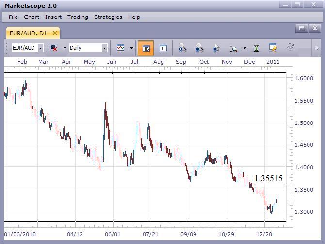 EUR/AUD Remains Weak