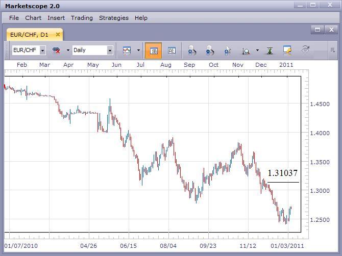 EUR/CHF Remains Bearish