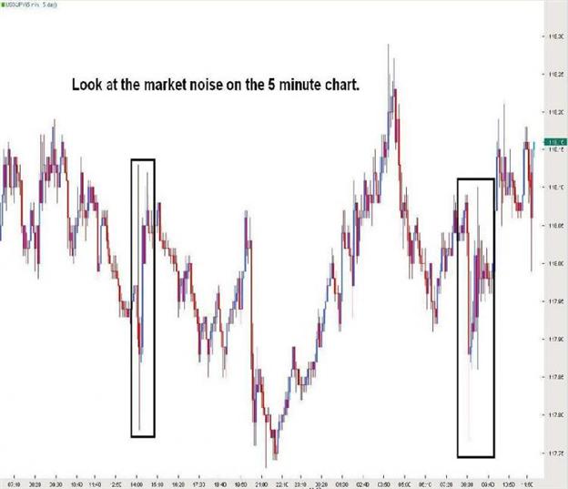 """""""Market Noise"""""""