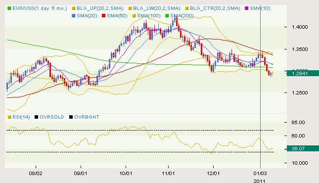 EURUSD_Classical_body_eur.png, EUR/USD Classical 01.11