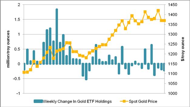 Gold-Forex_Correlations_Weaken_in_Listless_Trade_body_Chart_4.png,
