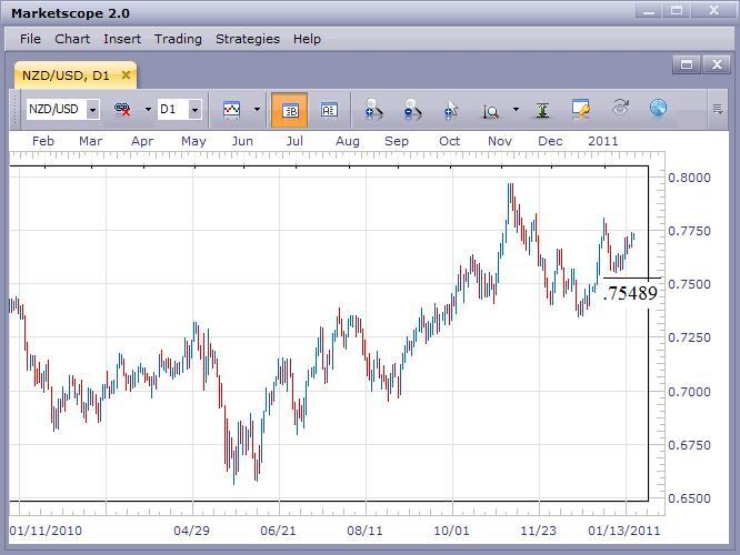 NZD/USD Remains Bullish