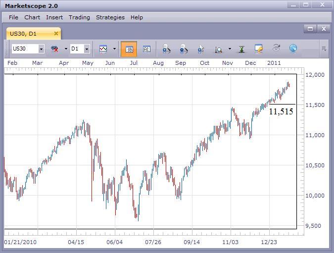 US Stock Market Still Strong