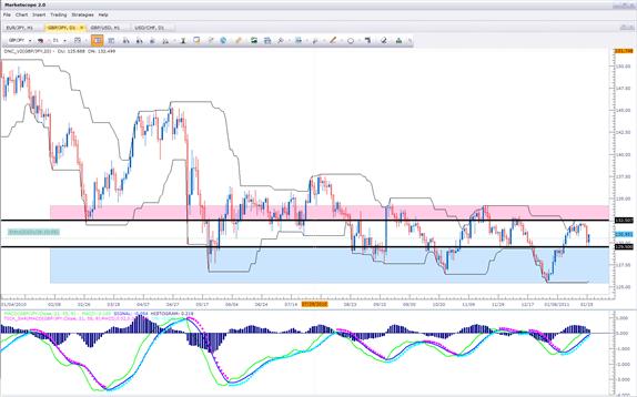 GBP/JPY finally about to break range?