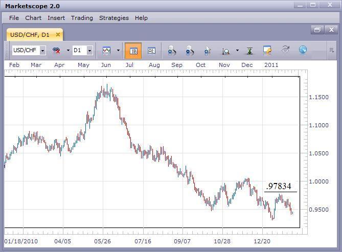 USD/CHF Still Bearish