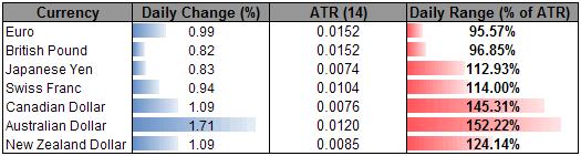 Australian Dollar Breaks Out, Swiss Franc Eyes 0.9300