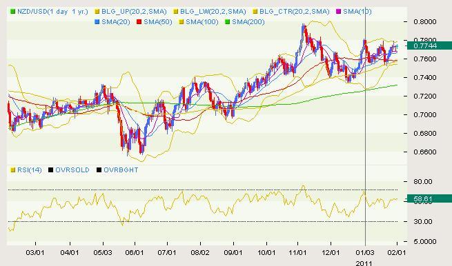 NZD/USD Classical 02.01