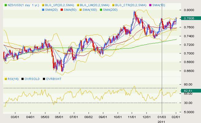 NZD/USD Classical 02.02