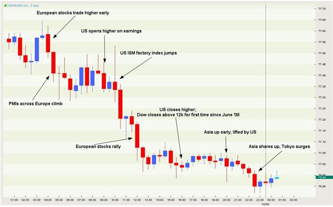 USD Graphic Rewind: Dollar Index Set to Test 2010 Lows Below 76.00