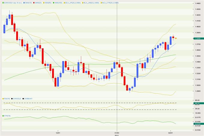 EUR/USD Puts in Bearish Doji Like Close on Wednesday; Warns of Top