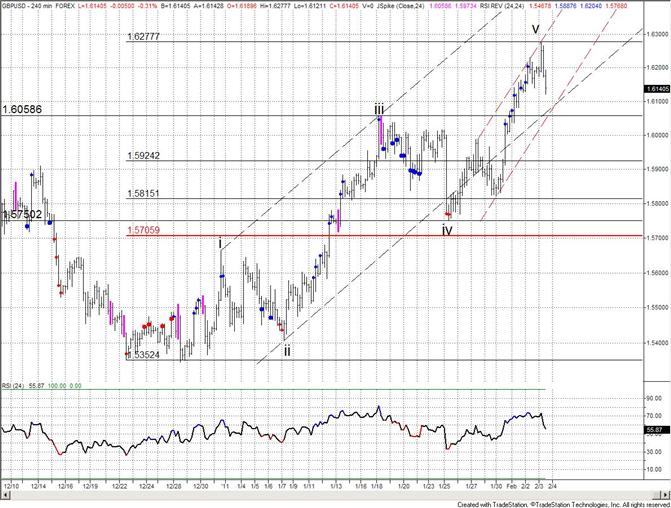 British Pound Reverses Ahead of 16300