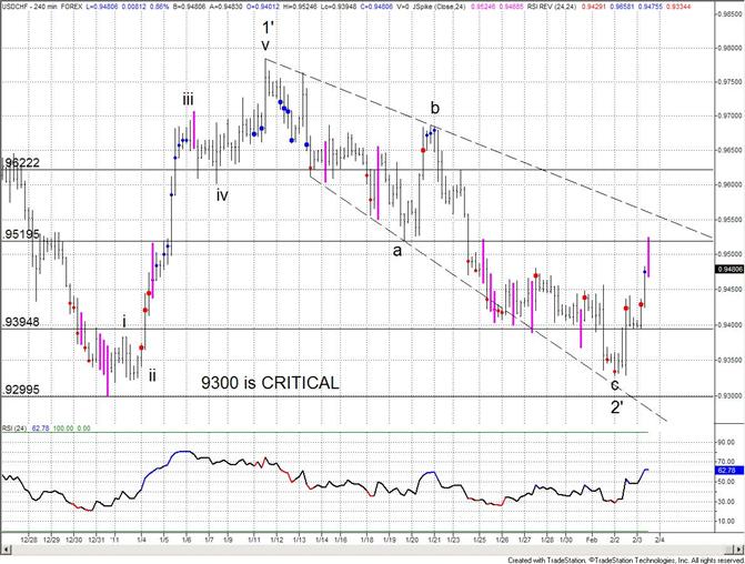 Swiss Franc Turns the Corner