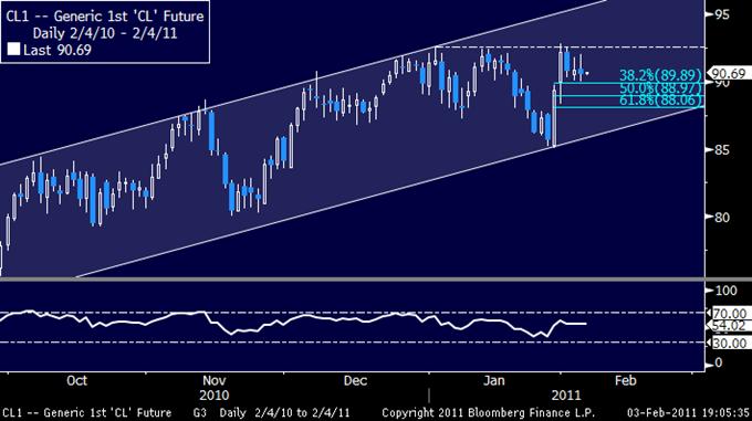 Crude Falls on Profit Taking, Gold Rebounds on Bargain Buying