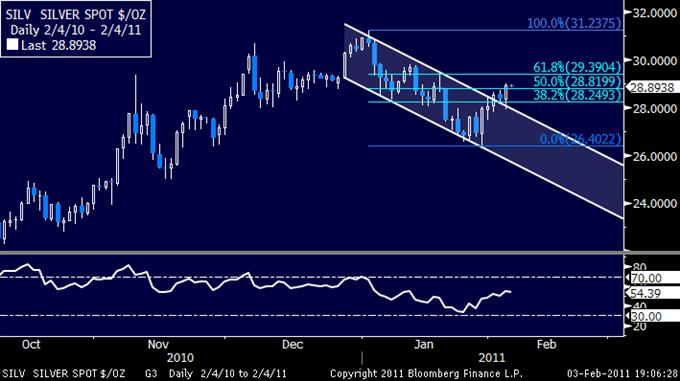 Crude_Falls_on_Profit_Taking_Gold_Rebounds_on_Bargain_Buying_body_02042011_SLV.png,