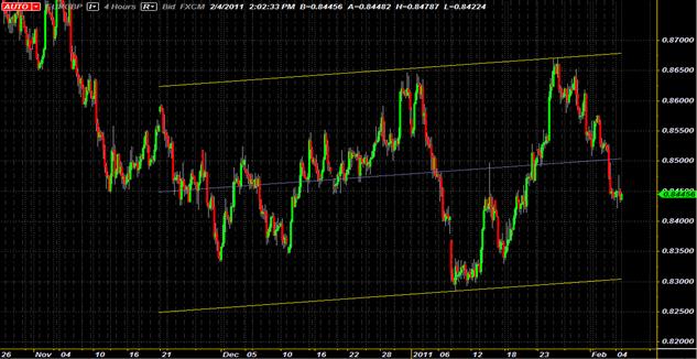EUR/GBP Ascending Channel Provides Swing Trading Opportunity
