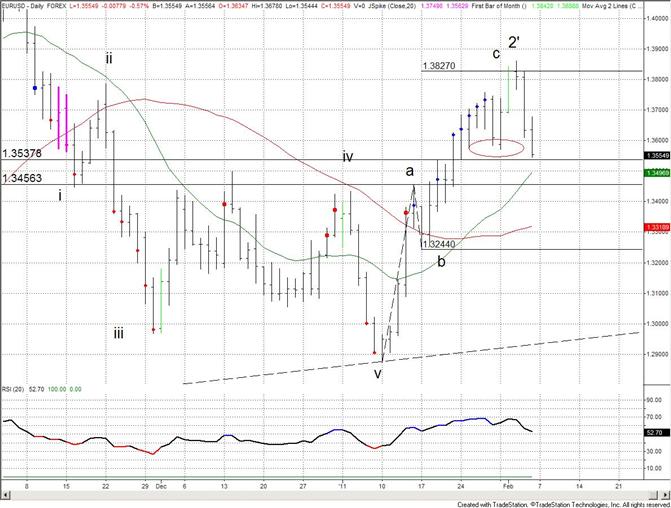 Euro Breaks Monday Low – Confirms Reversal