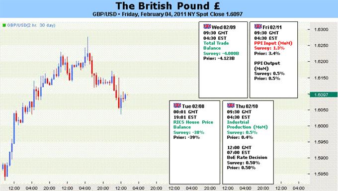 British Pound: Risk Trends May Undermine Gains from Hawkish BOE