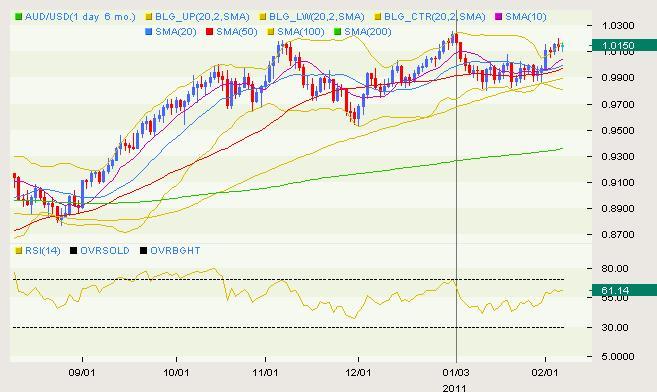 AUD/USD Classical 02.07