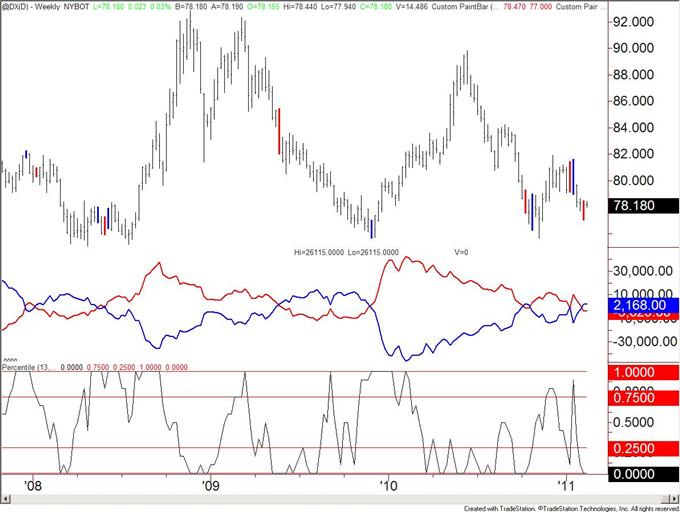 US Dollar Non Commercials Flip to Net Short