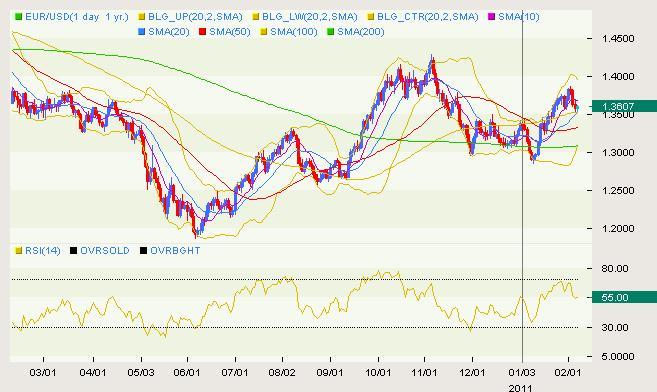 EUR/USD Classical 02.07