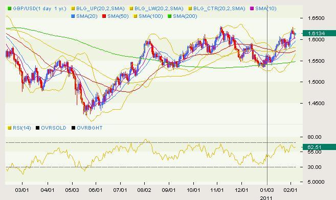 GBP/USD Classical 02.07