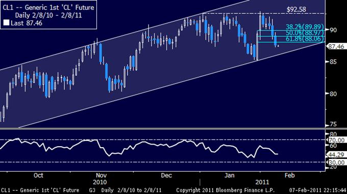 Crude Profit Taking Picks up Pace, Gold Struggles Near $1350