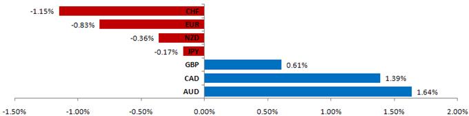 FOREX TREND MONITOR: Dollar Eyes Recovery vs Euro, Yen