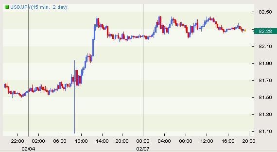 Yen Little Changed after Trade Balance, Bank Lending Data