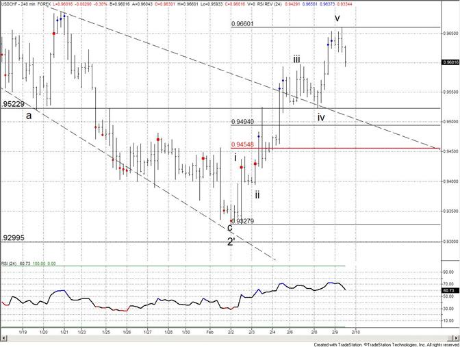 Swiss Franc at 50 Day Average