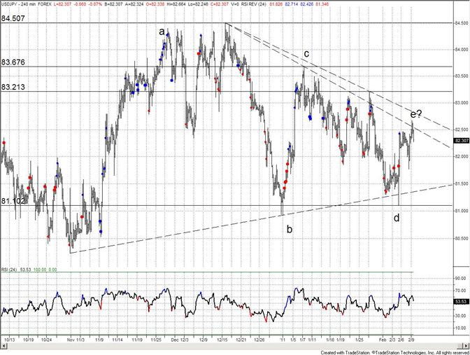 Japanese Yen Hits Triangle Line