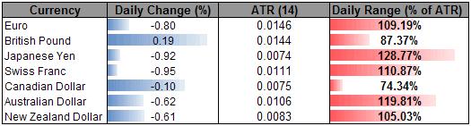 British Pound To Consolidate Following Sharp Rebound, Japanese Yen Could Face Range Bound Price Action