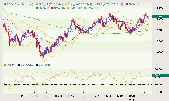GBP/USD Classical 02.10