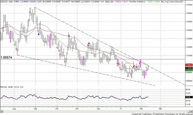 Canadian Dollar Back to Trendline