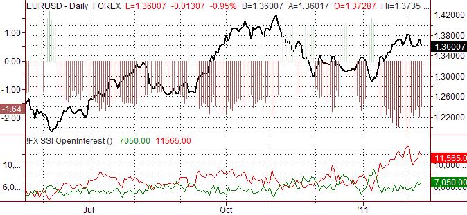 Euro Nears Major Turnaround on Sentiment Shift