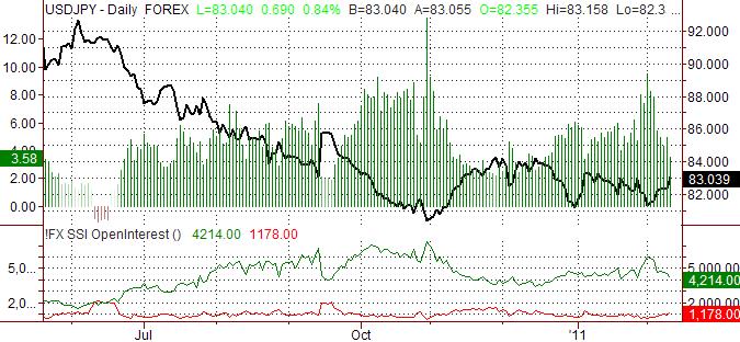 Japanese Yen Forecast Unclear