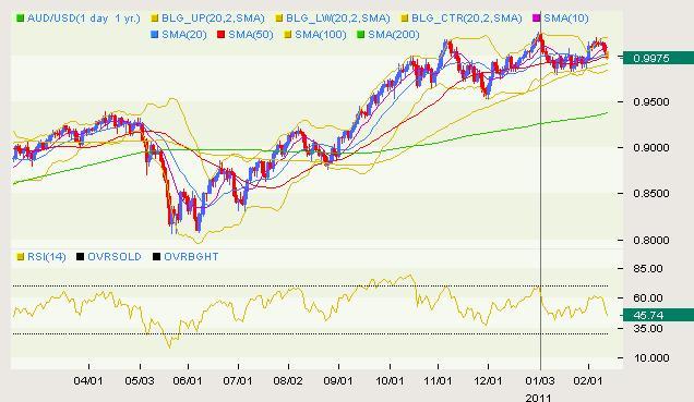 AUD/USD Classical 02.11