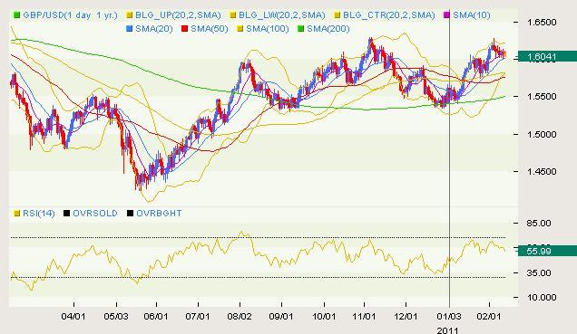 GBP/USD Classical 02.11