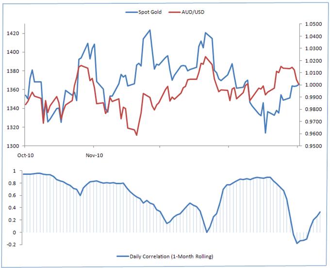 Gold - FOREX Correlations Weaken Amid Choppy Trading Action