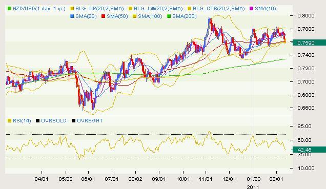 NZD/USD Classical 02.11
