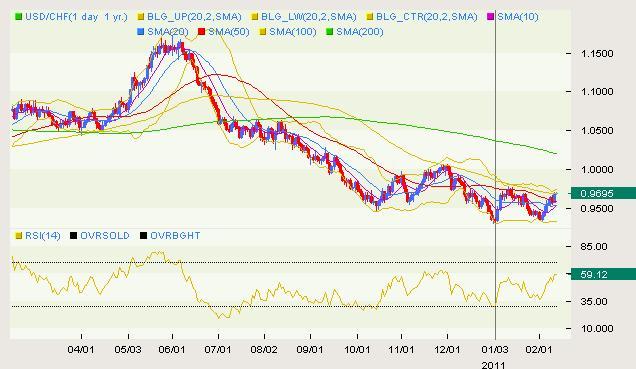 USD/CHF Classcial 02.11