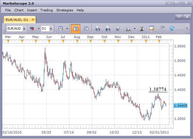 EUR/AUD Falls Toward the Lows