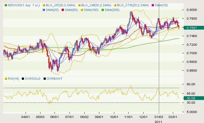 NZD/USD Classical 02.14