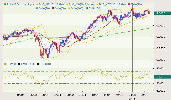 AUD/USD Classical 02.15