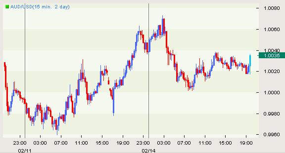 Australian Dollar Holds Steady after RBA Minutes