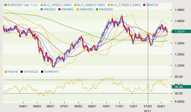 EUR/USD Classical 02.15