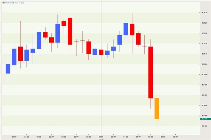German Q4 GDP Disappoints; Euro Takes A Dive Despite German Prospects