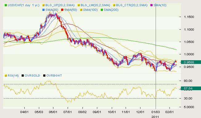 USD/CHF Classical 02.15