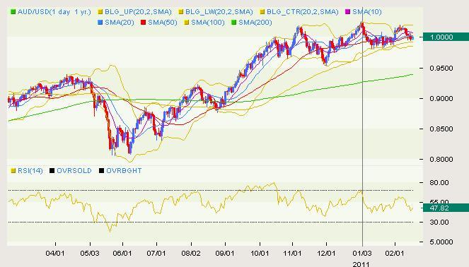 AUD/USD Classical 02.16