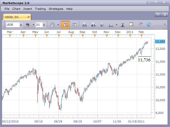 US Stock Market Still Moving Up