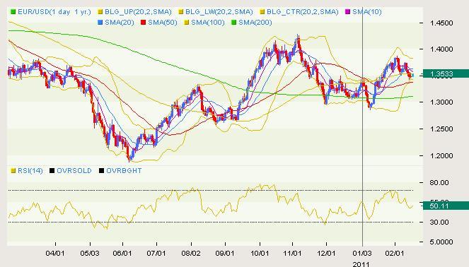 EUR/USD Classical 02.16